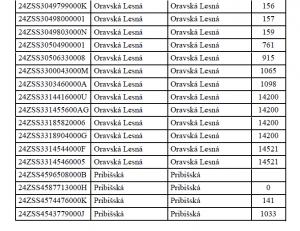 Oznámenie o prerušení distribúcie elektriny 05. 08. 2021(3)