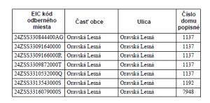 Oznámenie o prerušení distribúcie elektriny (5)